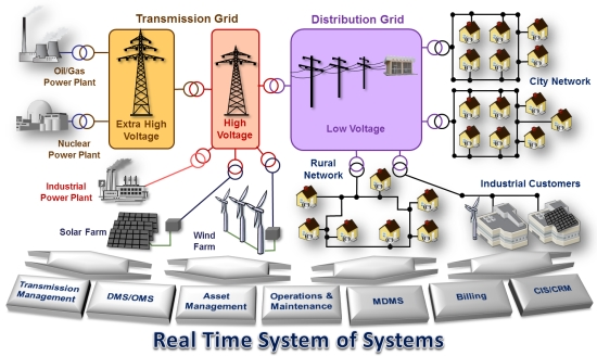an overview of the smart grid Nuri telecom in collaboration with major utilities including korean electric power company is developing products and solutions covering entire spectrum of smart grid.